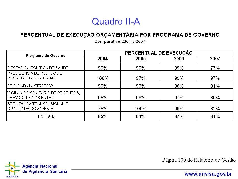Agência Nacional de Vigilância Sanitária www.anvisa.gov.br Quadro II-A Página 100 do Relatório de Gestão