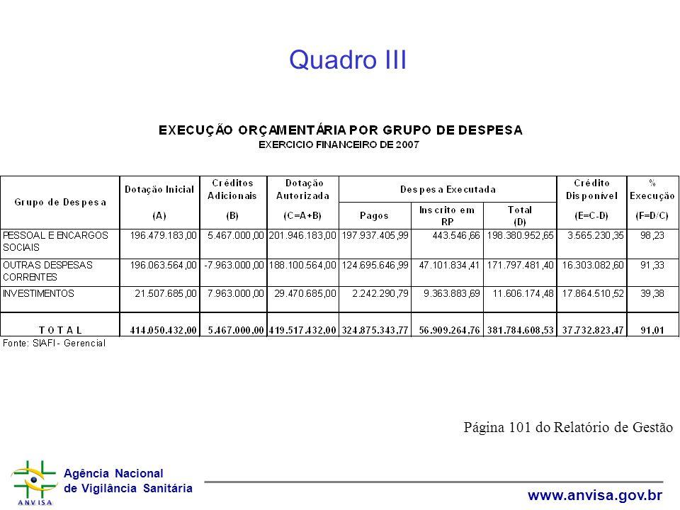Agência Nacional de Vigilância Sanitária www.anvisa.gov.br Quadro III Página 101 do Relatório de Gestão