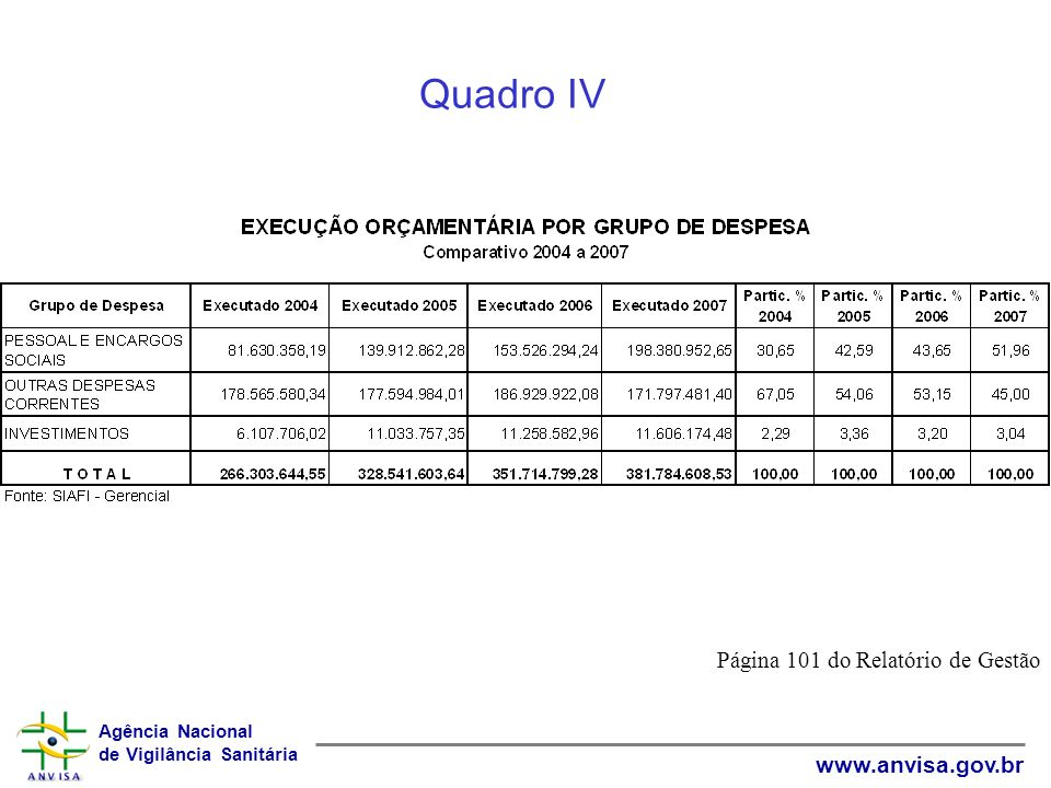 Agência Nacional de Vigilância Sanitária www.anvisa.gov.br Página 107 do Relatório de Gestão Gráfico II