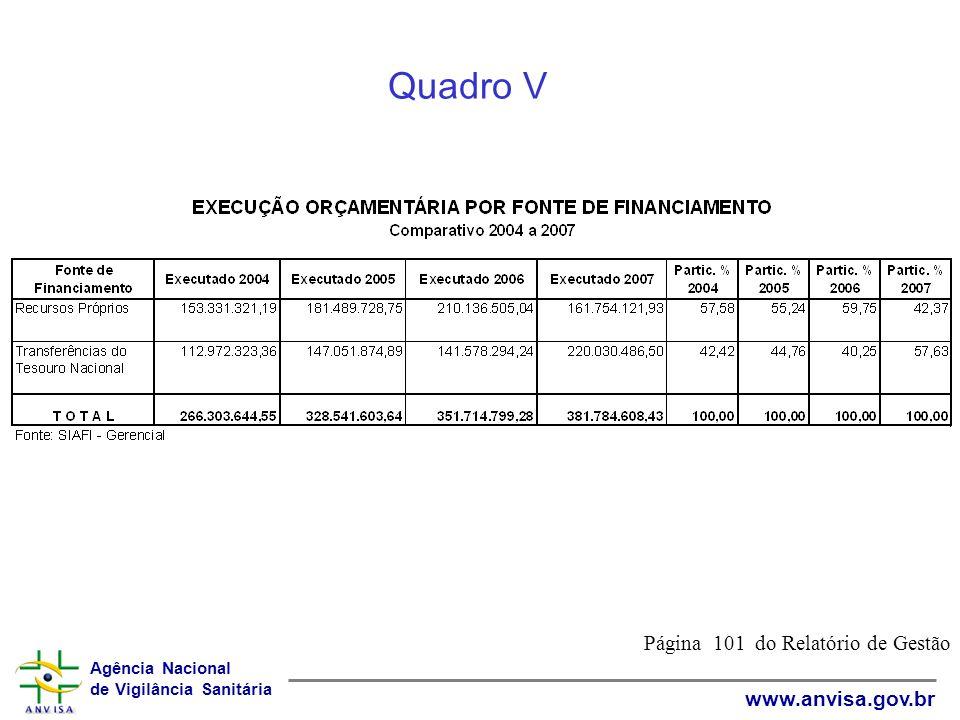 Agência Nacional de Vigilância Sanitária www.anvisa.gov.br Quadro V Página 101 do Relatório de Gestão