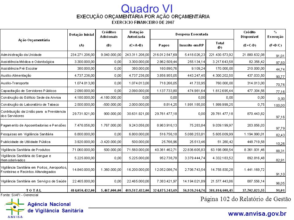 Agência Nacional de Vigilância Sanitária www.anvisa.gov.br Quadro VI Página 102 do Relatório de Gestão