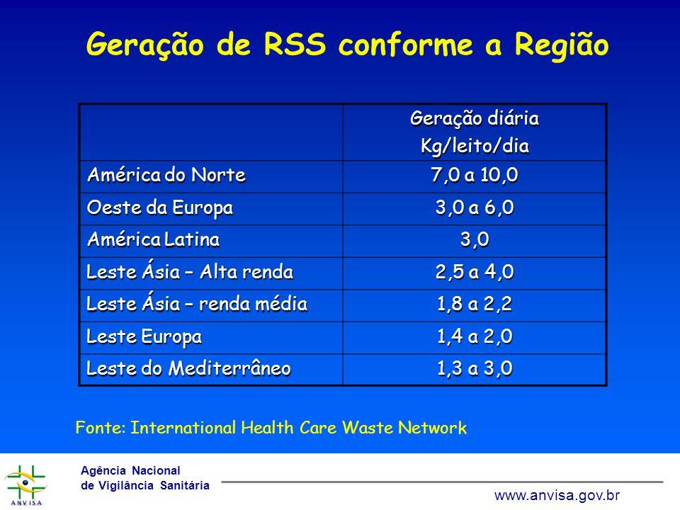 www.anvisa.gov.br Agência Nacional de Vigilância Sanitária www.anvisa.gov.br Geração diária Kg/leito/dia Químicos e farmacêuticos 0,5 Perfurocortantes0,04 Embalagem inflamável 0,5 Geração de RSS conforme a Tipo