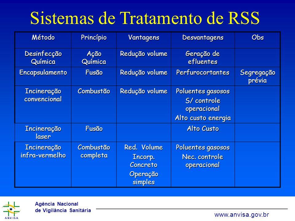 www.anvisa.gov.br Agência Nacional de Vigilância Sanitária www.anvisa.gov.br Sistemas de Tratamento de RSS MétodoPrincípioVantagensDesvantagensObs Pirólise Decomp.