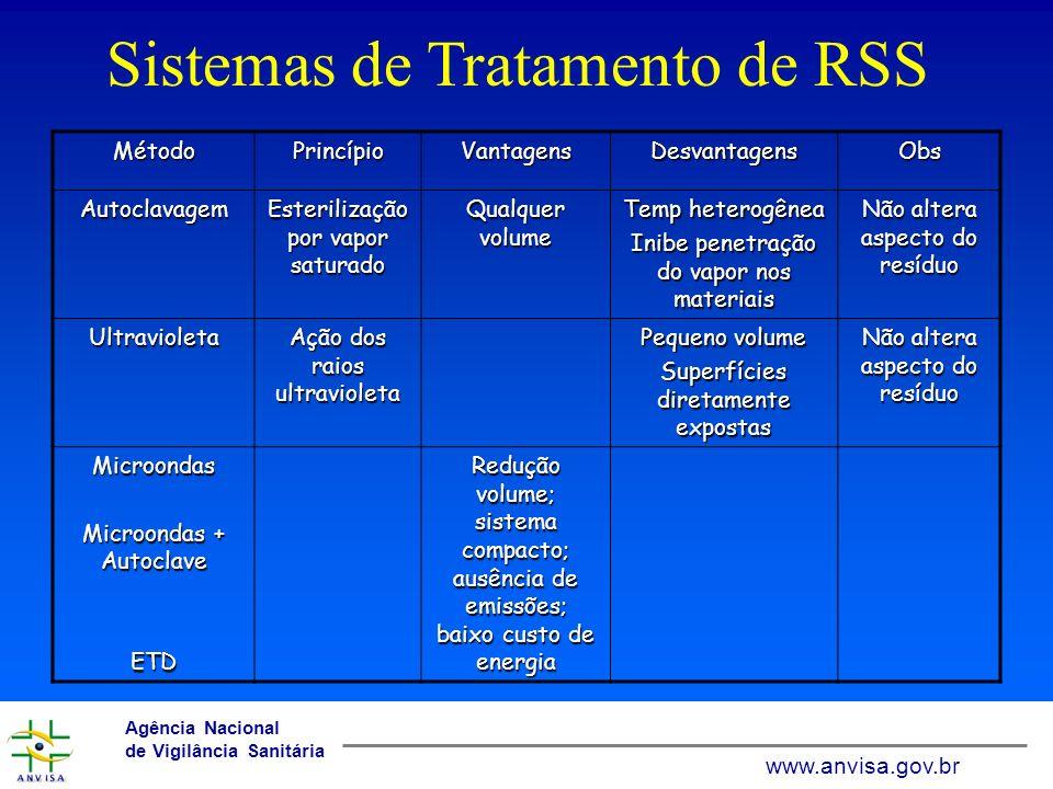 www.anvisa.gov.br Agência Nacional de Vigilância Sanitária www.anvisa.gov.br Sistemas de Tratamento de RSS MétodoPrincípioVantagensDesvantagensObs Aut