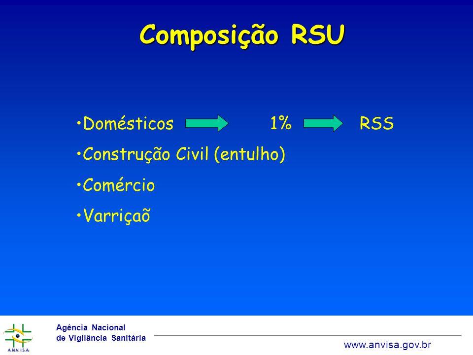 www.anvisa.gov.br Agência Nacional de Vigilância Sanitária www.anvisa.gov.br Produção RSU País Produção Diária (toneladas) Brasil120.000 Alemanha684.931