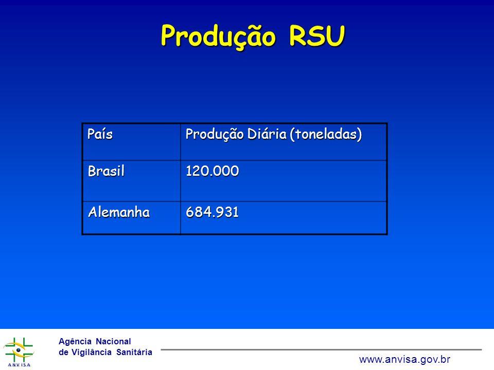 www.anvisa.gov.br Agência Nacional de Vigilância Sanitária www.anvisa.gov.br Produção Lixo Domiciliar País Produção Diária (Kg) USA3,2 Itália1,5 Holanda1,3 Japão1,1 Brasil1,0 Grécia0,8 Portugal0,6