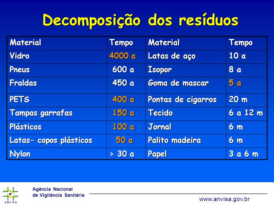 www.anvisa.gov.br Agência Nacional de Vigilância Sanitária www.anvisa.gov.br Reciclagem no Brasil 1,5 % do RSU 15% da resina PET15% da resina PET 15% Plásticos rígidos e filmes15% Plásticos rígidos e filmes 36% papel e papelão36% papel e papelão 71% do papel ondulado71% do papel ondulado 64% latas de alumínio64% latas de alumínio 35% vidro35% vidro