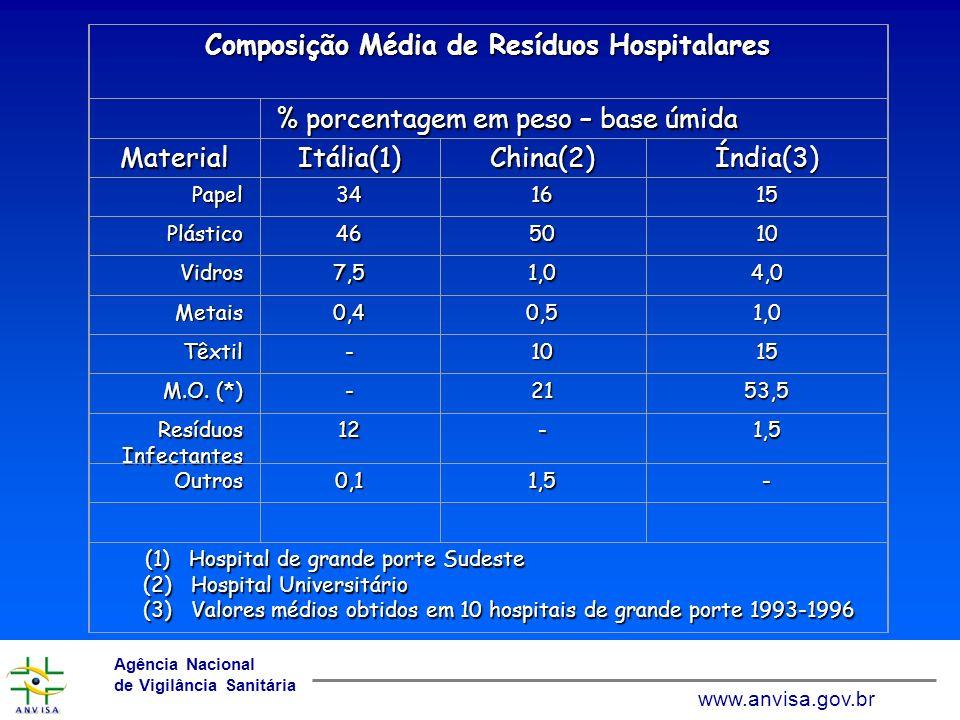 www.anvisa.gov.br Agência Nacional de Vigilância Sanitária www.anvisa.gov.br Total RSS Kg/hab/ano RSS perigosos Kg/hab/ano Alta renda 1,1 a 12 0,4 a 5,5 Renda média 0,8 a 6,0 0,3 a 0,4 Baixa renda 0,5 a 3,0 - Geração de RSS conforme a Renda Fonte: Comissão da União Européia - 1995