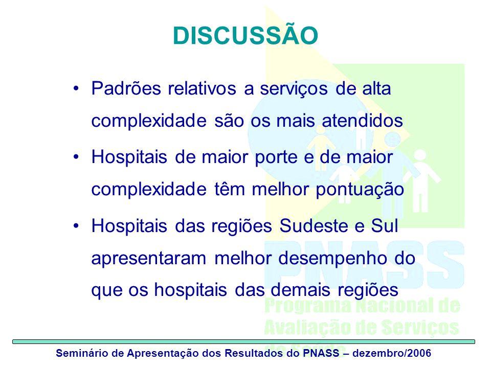 Seminário de Apresentação dos Resultados do PNASS – dezembro/2006 DISCUSSÃO Padrões relativos a serviços de alta complexidade são os mais atendidos Ho