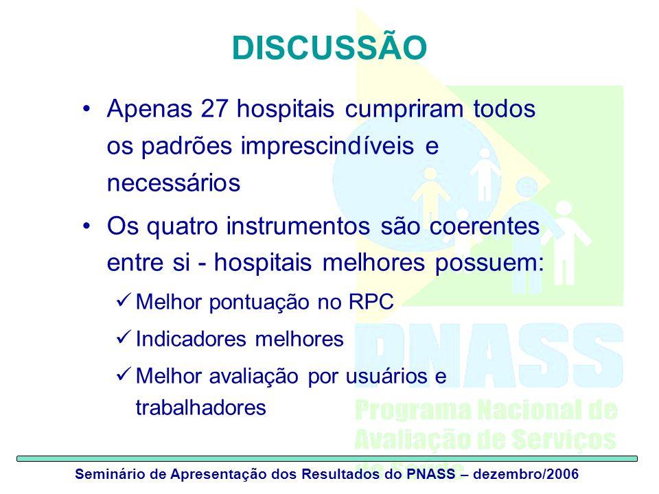 Seminário de Apresentação dos Resultados do PNASS – dezembro/2006 DISCUSSÃO Apenas 27 hospitais cumpriram todos os padrões imprescindíveis e necessári