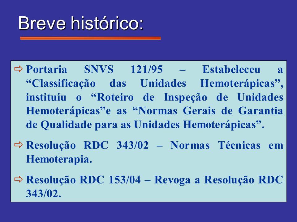 Breve histórico: Portaria SNVS 121/95 – Estabeleceu a Classificação das Unidades Hemoterápicas, instituiu o Roteiro de Inspeção de Unidades Hemoterápi
