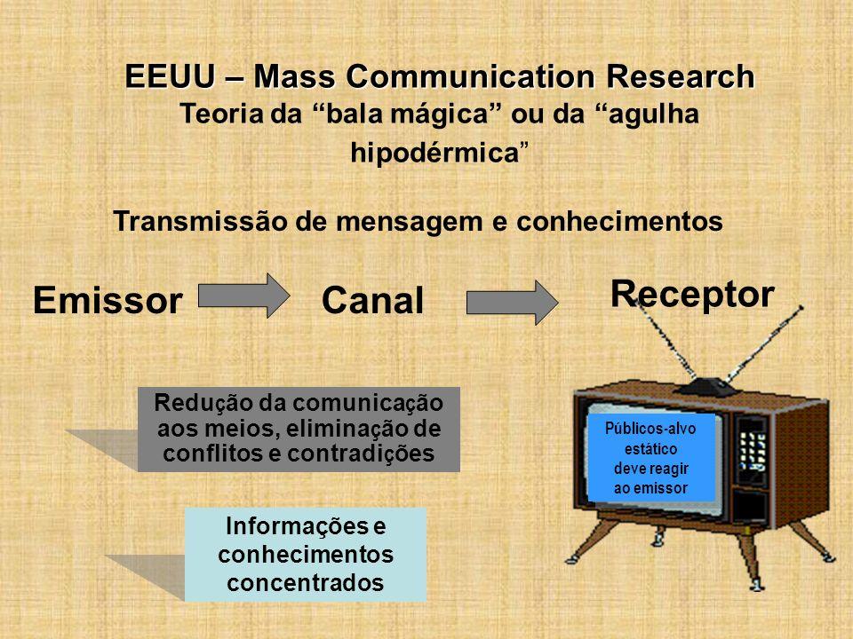 EmissorCanal Receptor EEUU – Mass Communication Research EEUU – Mass Communication Research Teoria da bala mágica ou da agulha hipodérmica Transmissão