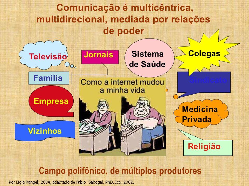 Comunicação é multicêntrica, multidirecional, mediada por relações de poder Família Jornais Televisão Sindicato Sistema de Saúde Empresa Vizinhos Cole