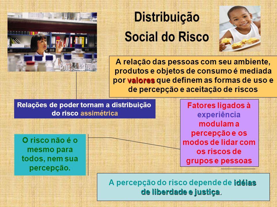 Comunicação de Risco Conceito (Santos 1990; US Public Health Service, 1995) Processo interativo de troca de informações entre indivíduos, grupos e instituições.