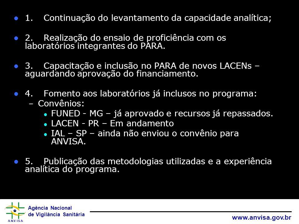 Agência Nacional de Vigilância Sanitária www.anvisa.gov.br 1.Continuação do levantamento da capacidade analítica; 2.Realização do ensaio de proficiênc