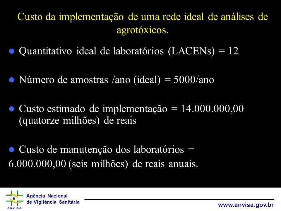 Agência Nacional de Vigilância Sanitária www.anvisa.gov.br Quantitativo ideal de laboratórios (LACENs) = 12 Número de amostras /ano (ideal) = 5000/ano