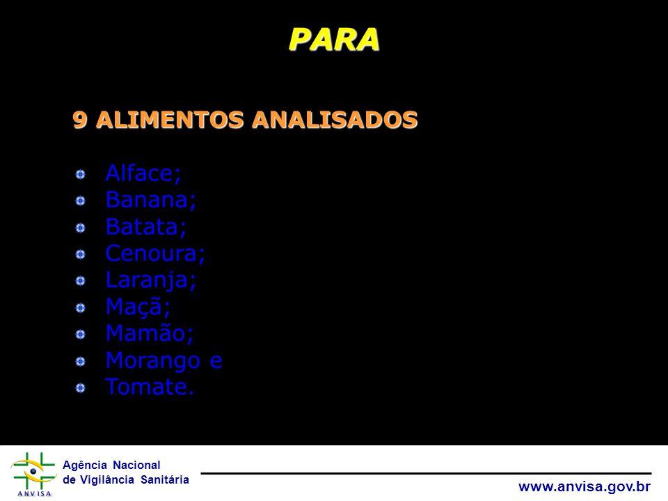 Agência Nacional de Vigilância Sanitária www.anvisa.gov.br 9 ALIMENTOS ANALISADOS Alface; Banana; Batata; Cenoura; Laranja; Maçã; Mamão; Morango e Tom