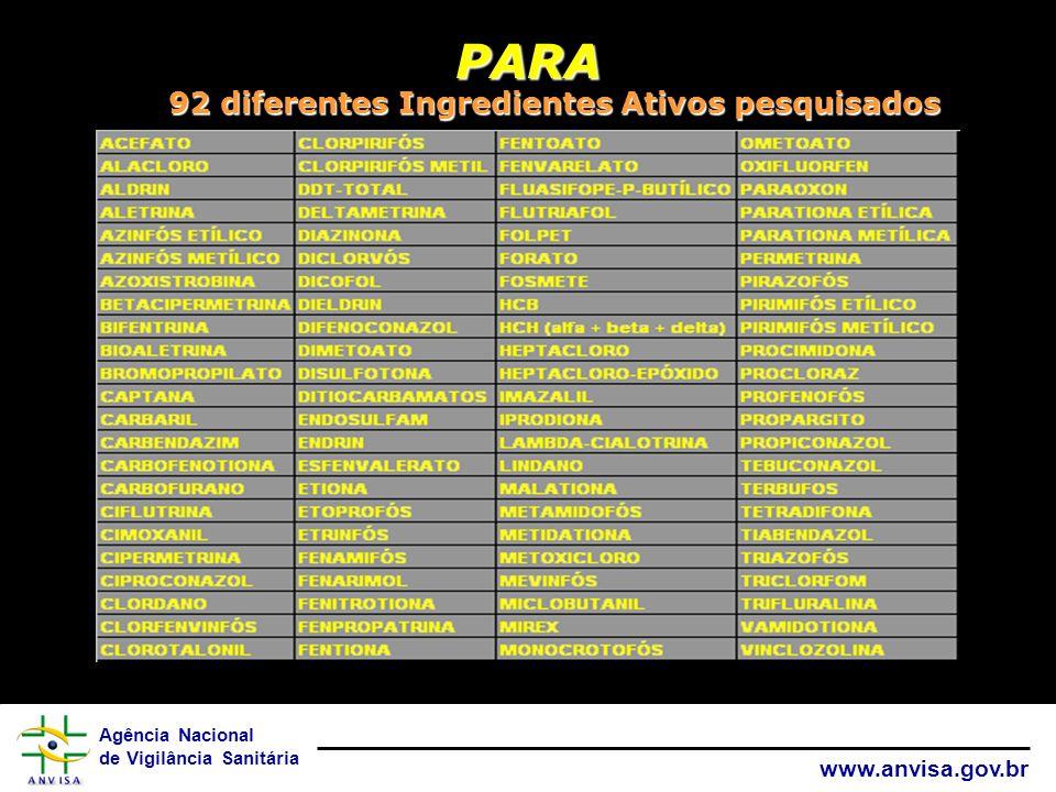 Agência Nacional de Vigilância Sanitária www.anvisa.gov.br 92 diferentes Ingredientes Ativos pesquisados PARA