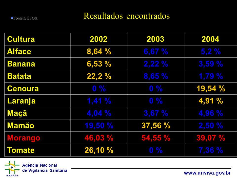 Agência Nacional de Vigilância Sanitária www.anvisa.gov.br Cultura200220032004 Alface8,64 %6,67 %5,2 % Banana6,53 %2,22 %3,59 % Batata22,2 %8,65 %1,79