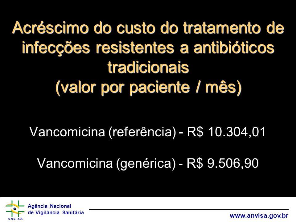 Agência Nacional de Vigilância Sanitária www.anvisa.gov.br Acréscimo do custo do tratamento de infecções resistentes a antibióticos tradicionais (valo