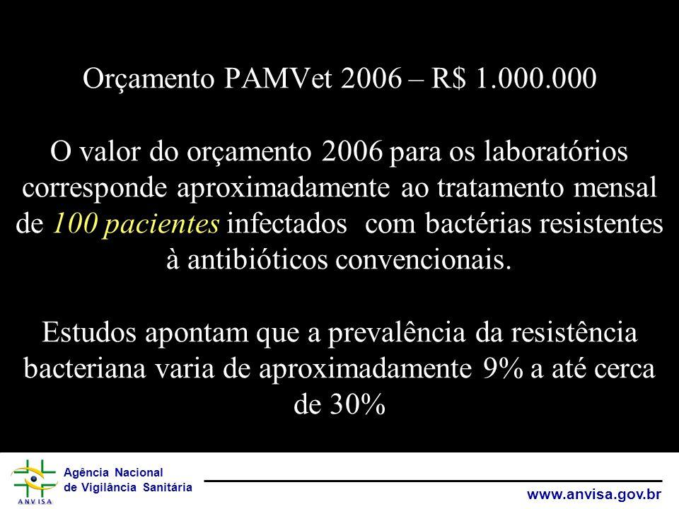 Agência Nacional de Vigilância Sanitária www.anvisa.gov.br Orçamento PAMVet 2006 – R$ 1.000.000 O valor do orçamento 2006 para os laboratórios corresp