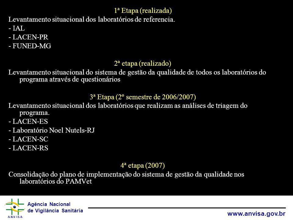 Agência Nacional de Vigilância Sanitária www.anvisa.gov.br 1ª Etapa (realizada) Levantamento situacional dos laboratórios de referencia. - IAL - LACEN