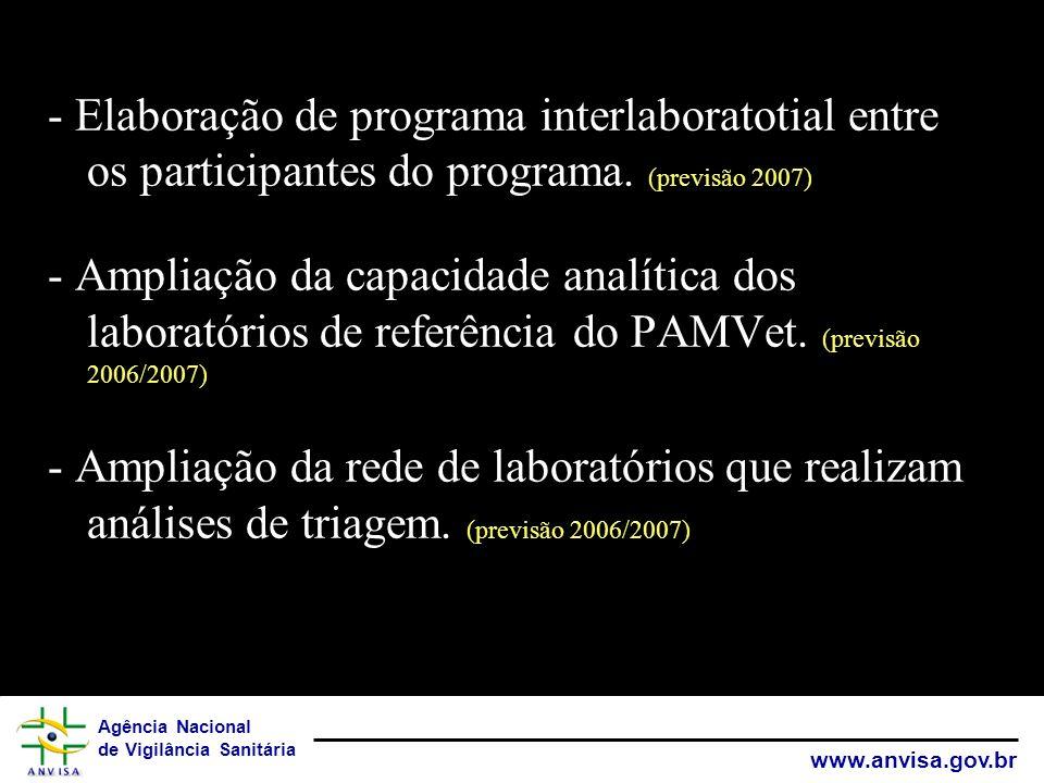 Agência Nacional de Vigilância Sanitária www.anvisa.gov.br - Elaboração de programa interlaboratotial entre os participantes do programa. (previsão 20