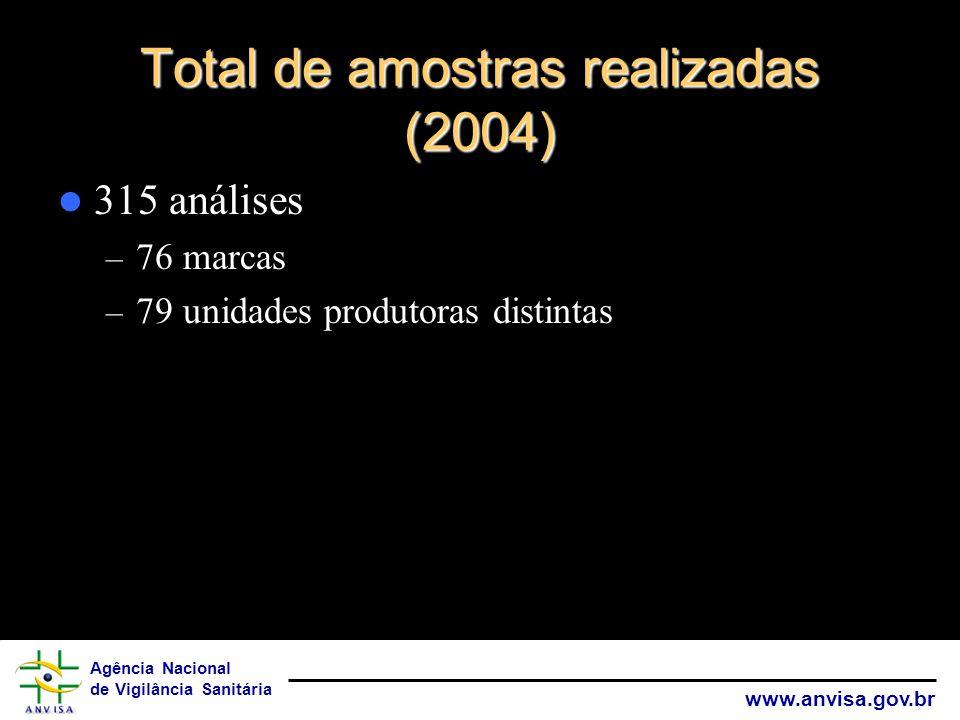 Agência Nacional de Vigilância Sanitária www.anvisa.gov.br Total de amostras realizadas (2004) 315 análises – 76 marcas – 79 unidades produtoras disti