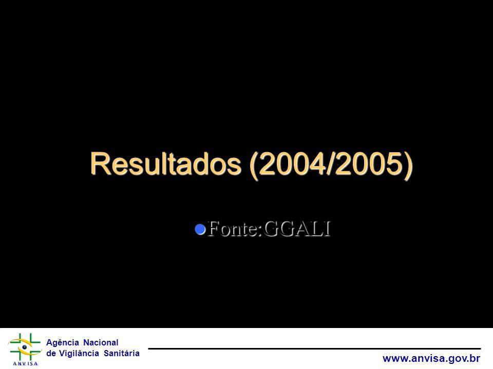 Agência Nacional de Vigilância Sanitária www.anvisa.gov.br Resultados (2004/2005) Fonte:GGALI Fonte:GGALI