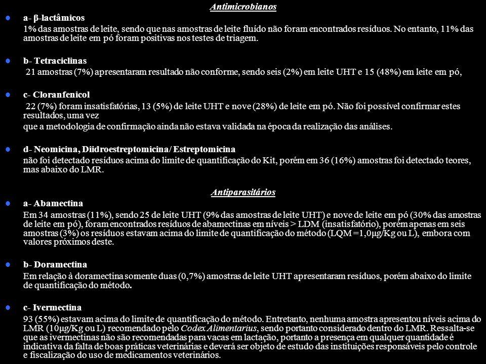 Agência Nacional de Vigilância Sanitária www.anvisa.gov.br Antimicrobianos a- β-lactâmicos 1% das amostras de leite, sendo que nas amostras de leite f