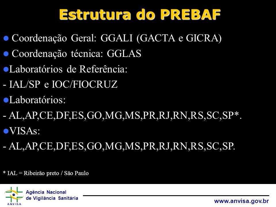 Agência Nacional de Vigilância Sanitária www.anvisa.gov.br Estrutura do PREBAF Coordenação Geral: GGALI (GACTA e GICRA) Coordenação técnica: GGLAS Lab