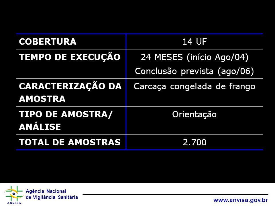 Agência Nacional de Vigilância Sanitária www.anvisa.gov.br COBERTURA14 UF TEMPO DE EXECUÇÃO 24 MESES (início Ago/04) Conclusão prevista (ago/06) CARAC
