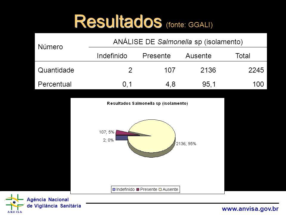 Agência Nacional de Vigilância Sanitária www.anvisa.gov.br Resultados Resultados (fonte: GGALI) Número ANÁLISE DE Salmonella sp (isolamento) Indefinid