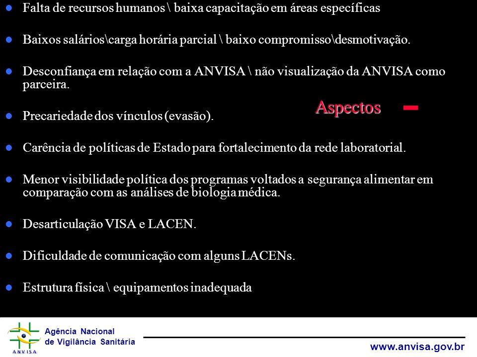 Agência Nacional de Vigilância Sanitária www.anvisa.gov.br Falta de recursos humanos \ baixa capacitação em áreas específicas Baixos salários\carga ho