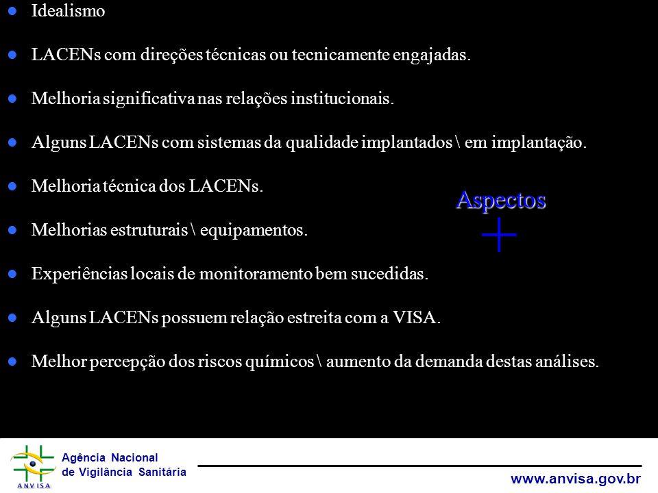 Agência Nacional de Vigilância Sanitária www.anvisa.gov.br Idealismo LACENs com direções técnicas ou tecnicamente engajadas. Melhoria significativa na