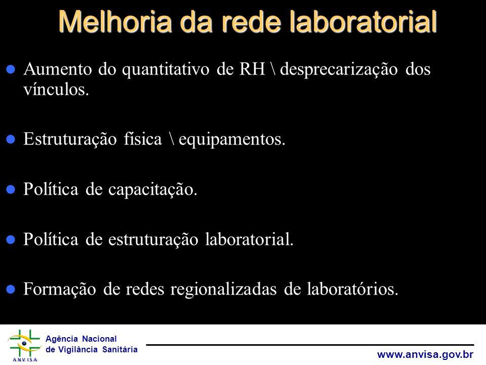 Agência Nacional de Vigilância Sanitária www.anvisa.gov.br Melhoria da rede laboratorial Aumento do quantitativo de RH \ desprecarização dos vínculos.