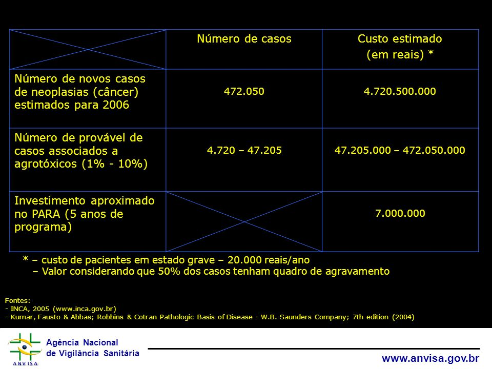 Agência Nacional de Vigilância Sanitária www.anvisa.gov.br Número de casosCusto estimado (em reais) * Número de novos casos de neoplasias (câncer) est