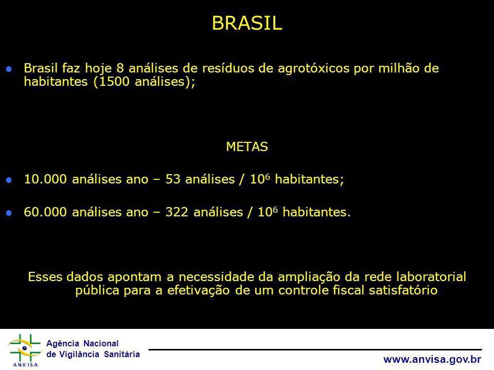 Agência Nacional de Vigilância Sanitária www.anvisa.gov.br BRASIL Brasil faz hoje 8 análises de resíduos de agrotóxicos por milhão de habitantes (1500
