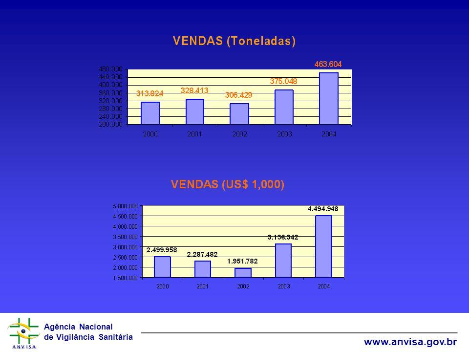 Agência Nacional de Vigilância Sanitária www.anvisa.gov.br Histórico da Equivalência Res. Mercosul GMC 48, 87, 149 e 156/1996 Critérios da FAO – 1999