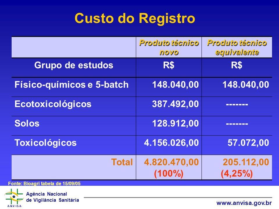 Agência Nacional de Vigilância Sanitária www.anvisa.gov.br Resultado do Pleito MAPAANVISAIBAMA EMPRESA SOLICITA REGISTRO Grupo Técnico Equivalência Av