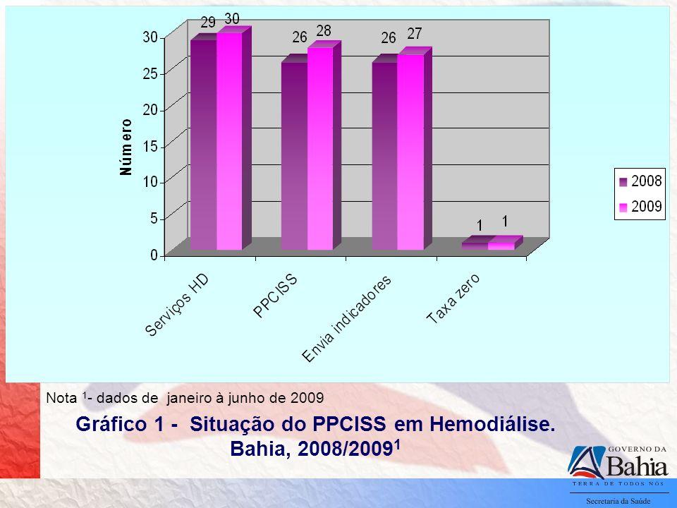 Gráfico 1 - Situação do PPCISS em Hemodiálise. Bahia, 2008/2009 1 Nota 1 - dados de janeiro à junho de 2009