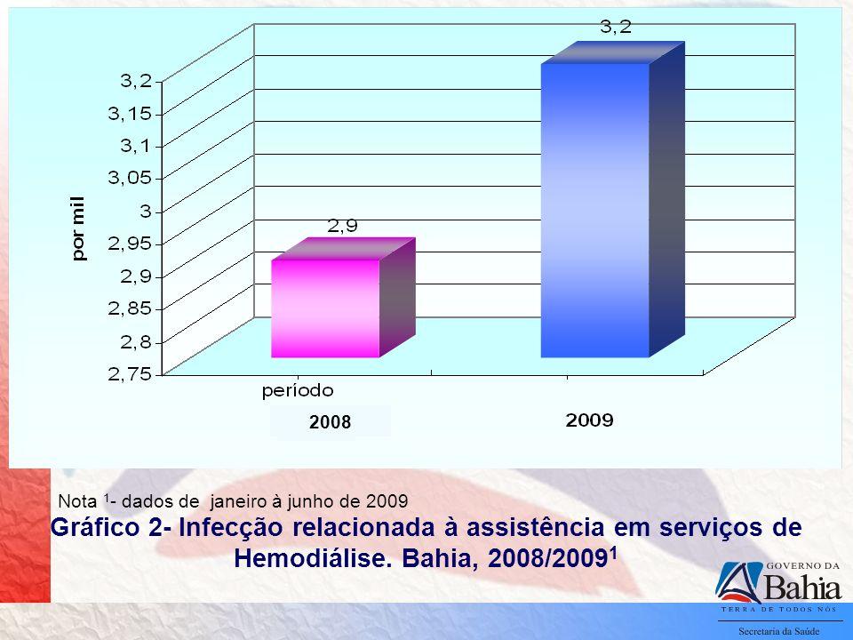 Gráfico 2- Infecção relacionada à assistência em serviços de Hemodiálise. Bahia, 2008/2009 1 Nota 1 - dados de janeiro à junho de 2009 2008