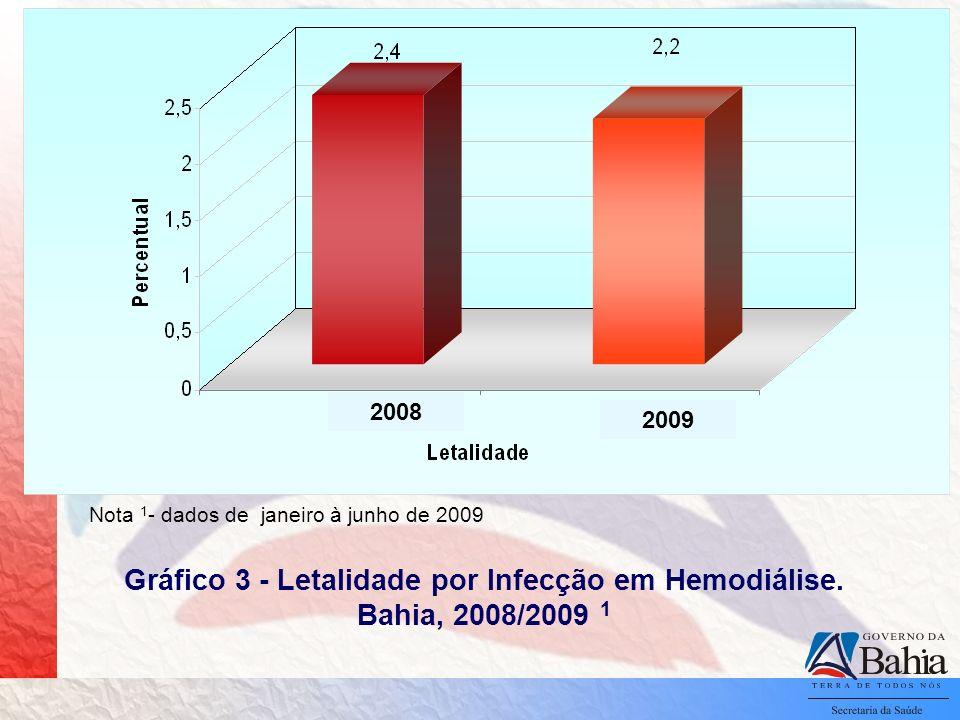 Gráfico 3 - Letalidade por Infecção em Hemodiálise. Bahia, 2008/2009 1 Nota 1 - dados de janeiro à junho de 2009 2008 2009