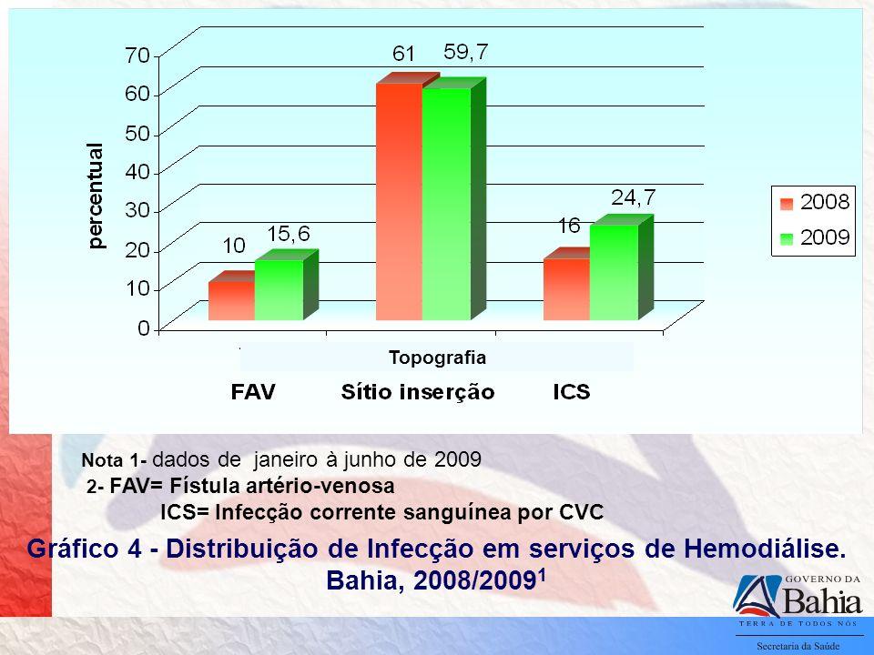 Gráfico 4 - Distribuição de Infecção em serviços de Hemodiálise. Bahia, 2008/2009 1 Nota 1- dados de janeiro à junho de 2009 2- FAV= Fístula artério-v