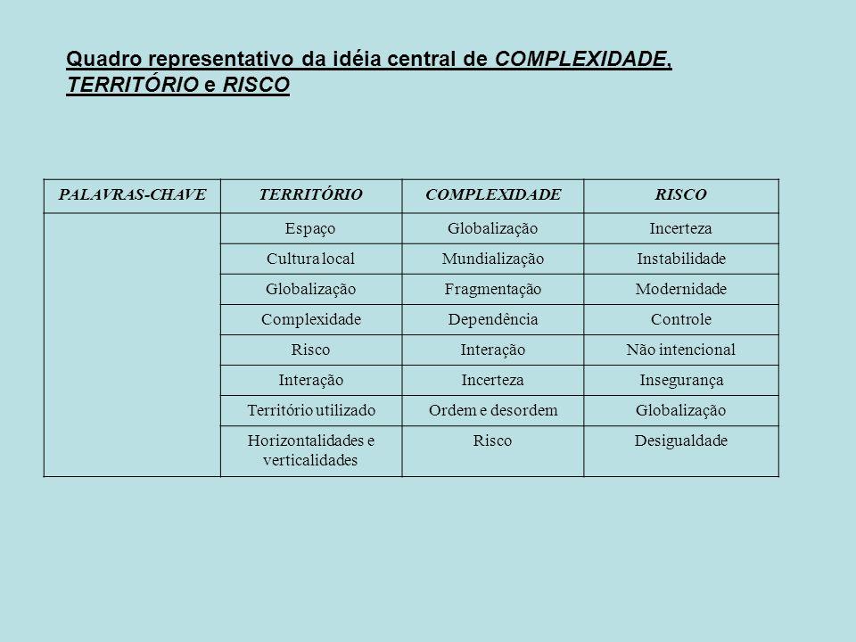 Quadro representativo da idéia central de COMPLEXIDADE, TERRITÓRIO e RISCO PALAVRAS-CHAVETERRITÓRIOCOMPLEXIDADERISCO EspaçoGlobalizaçãoIncerteza Cultu
