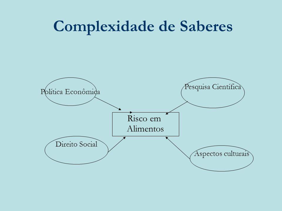 Complexidade de Saberes Política Econômica Pesquisa Científica Direito Social Aspectos culturais Risco em Alimentos