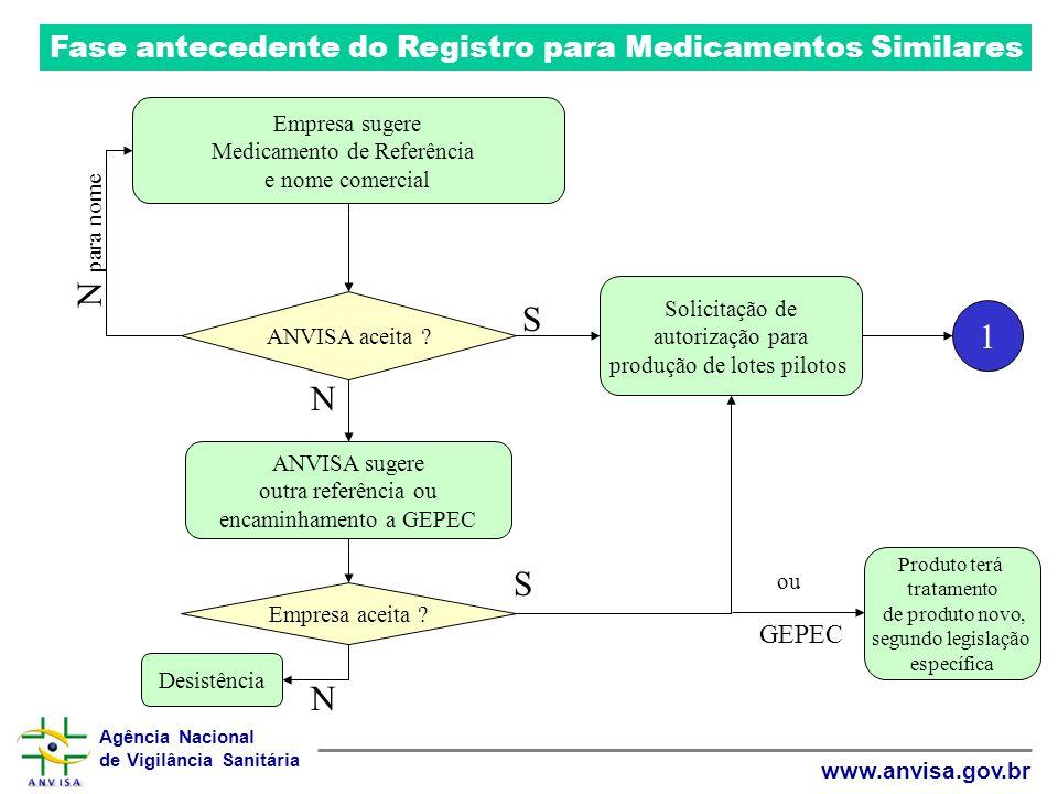 Agência Nacional de Vigilância Sanitária www.anvisa.gov.br Fase antecedente do Registro para Medicamentos Similares Empresa sugere Medicamento de Refe
