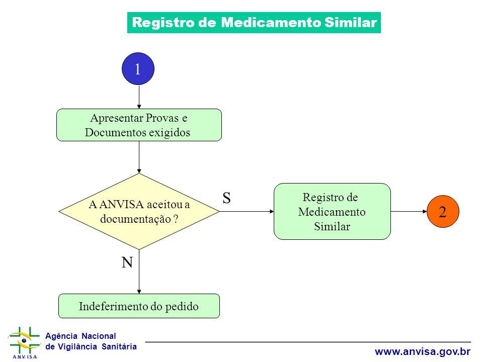Agência Nacional de Vigilância Sanitária www.anvisa.gov.br Registro de Medicamento Similar Apresentar Provas e Documentos exigidos A ANVISA aceitou a
