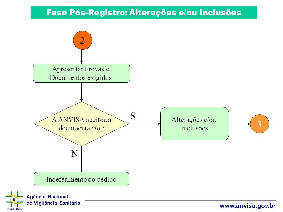 Agência Nacional de Vigilância Sanitária www.anvisa.gov.br Fase Pós-Registro: Alterações e/ou Inclusões Apresentar Provas e Documentos exigidos A ANVI