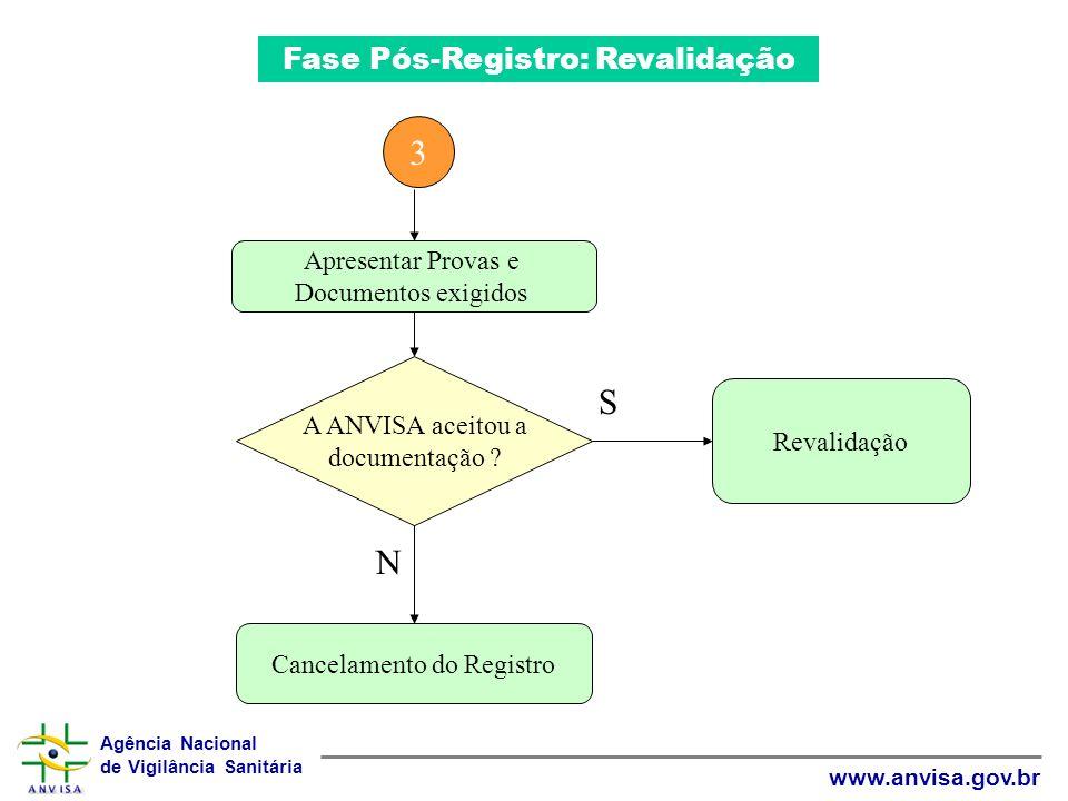 Agência Nacional de Vigilância Sanitária www.anvisa.gov.br Apresentar Provas e Documentos exigidos A ANVISA aceitou a documentação ? Revalidação Cance